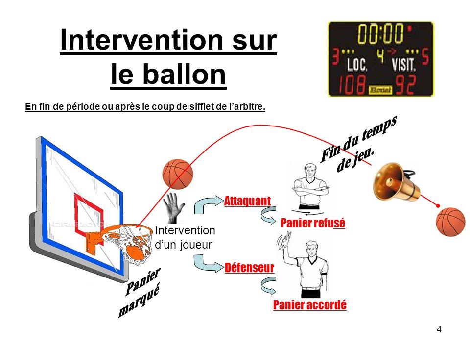 4 Intervention dun joueur Intervention sur le ballon En fin de période ou après le coup de sifflet de larbitre.