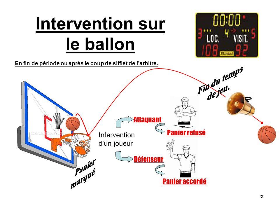 5 Intervention dun joueur Intervention sur le ballon En fin de période ou après le coup de sifflet de larbitre.