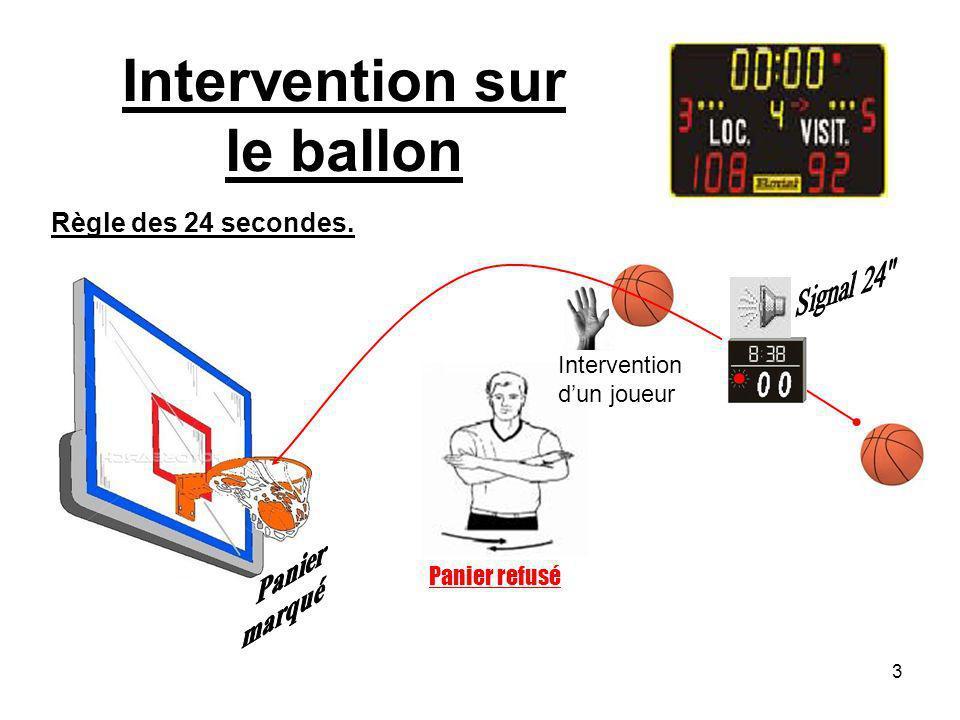 3 Intervention sur le ballon Panier refusé Intervention dun joueur Règle des 24 secondes.