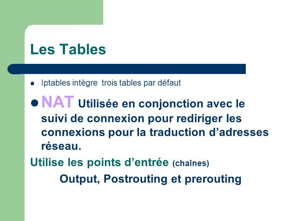 Les Tables Filter Utilisée pour configurer les politiques de sécurité relatives au trafic autorisé à entrer, sortir ou transiter par le PC Iptables utilisera cette table par défaut si aucune autre nest explicitement désignée.
