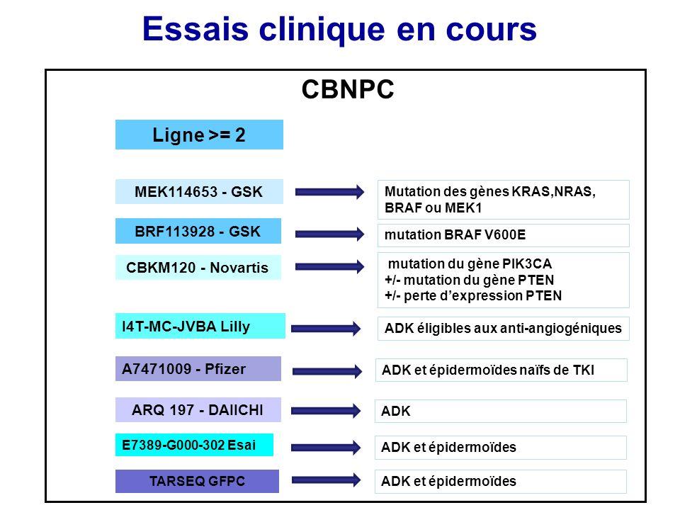 Essais clinique en cours CBNPC Mutation des gènes KRAS,NRAS, BRAF ou MEK1 mutation BRAF V600E mutation du gène PIK3CA +/- mutation du gène PTEN +/- pe