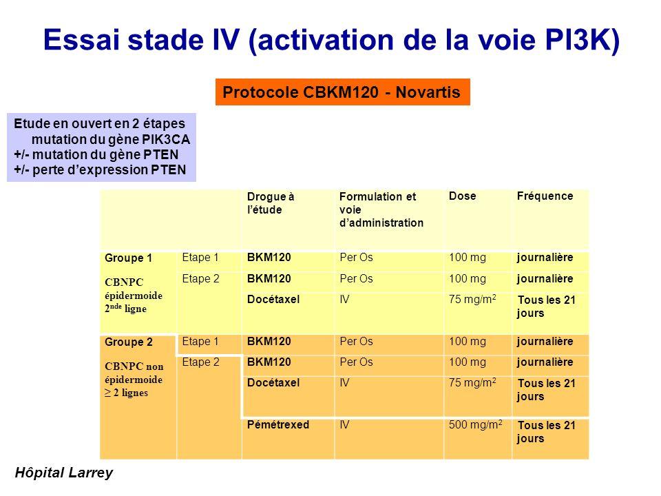 Essai stade IV (activation de la voie PI3K) Protocole CBKM120 - Novartis Etude en ouvert en 2 étapes mutation du gène PIK3CA +/- mutation du gène PTEN