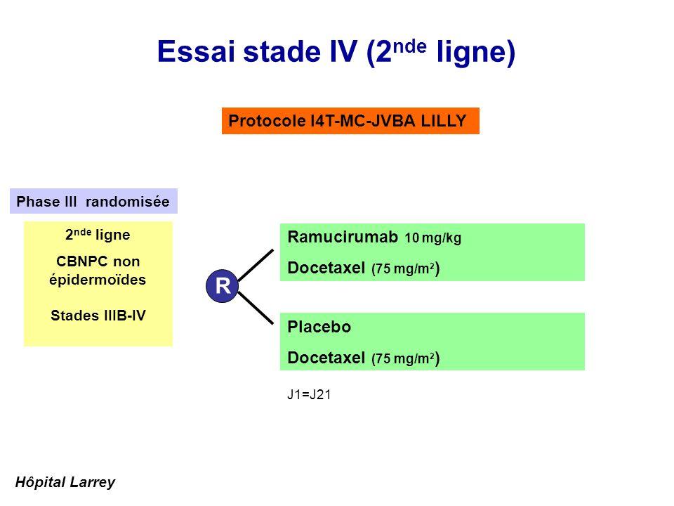 Essai stade IV (2 nde ligne) Protocole I4T-MC-JVBA LILLY Placebo Docetaxel (75 mg/m 2 ) R Ramucirumab 10 mg/kg Docetaxel (75 mg/m 2 ) 2 nde ligne CBNP