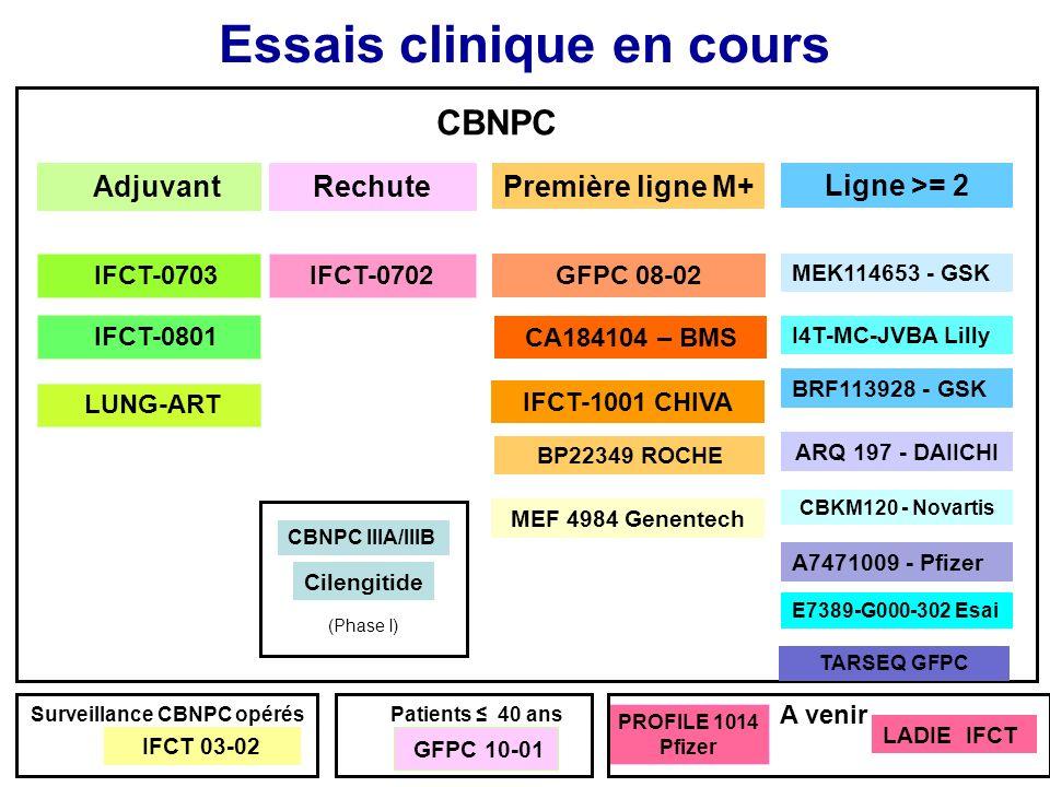 Essai stade IV (translocation EML4-ALK) Protocole PROFILE 1014 – Pfizer Carboplatine (AUC 5) ou Cisplatine + Pémétrexed (500 mg/m 2 ) R Crizotinib 250 mgx2/j J1=J21 1 ère ligne CBNPC non épidermoïdes Translocation EML4-ALK (FISH) Phase III randomisée Hôpital Larrey