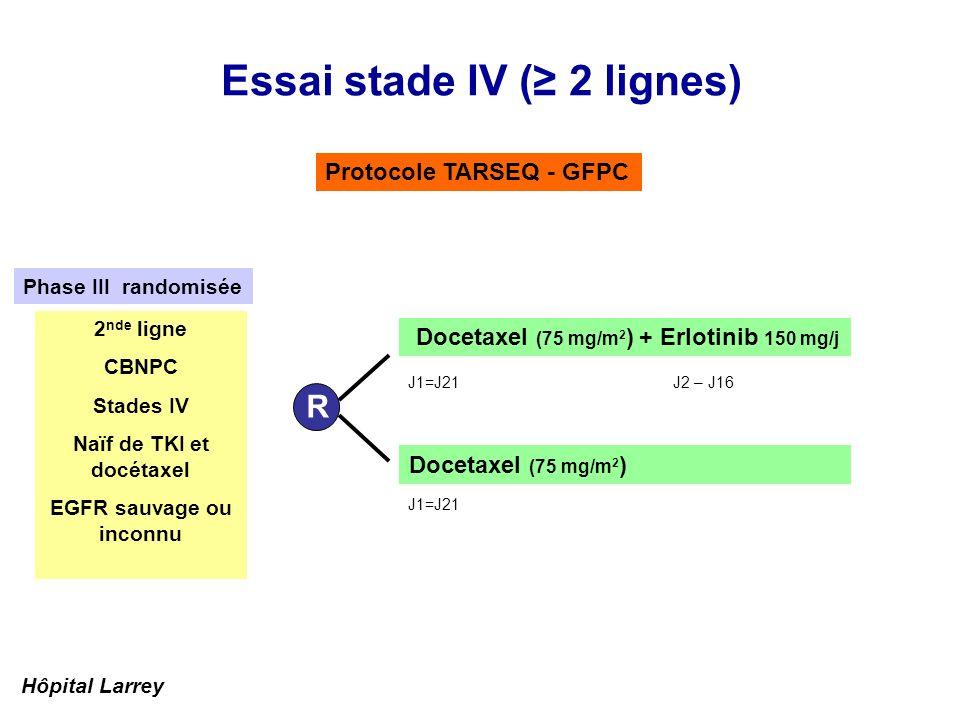 Essai stade IV ( 2 lignes) Protocole TARSEQ - GFPC Docetaxel (75 mg/m 2 ) R Docetaxel (75 mg/m 2 ) + Erlotinib 150 mg/j 2 nde ligne CBNPC Stades IV Na