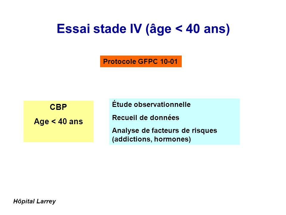 Essai stade IV (âge < 40 ans) CBP Age < 40 ans Étude observationnelle Recueil de données Analyse de facteurs de risques (addictions, hormones) Hôpital