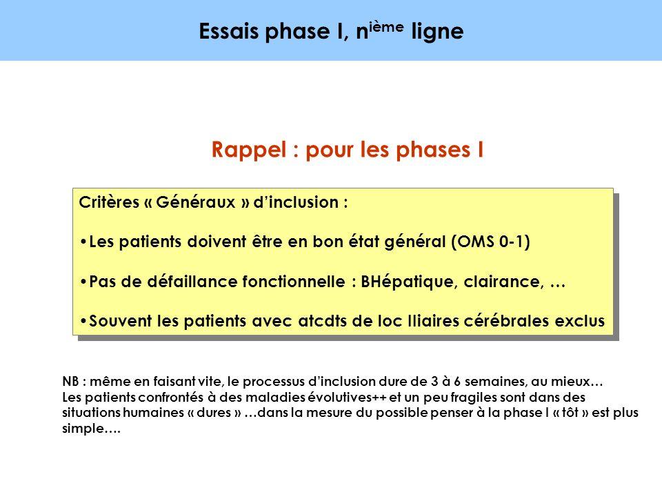 Essais phase I, n ième ligne Critères « Généraux » dinclusion : Les patients doivent être en bon état général (OMS 0-1) Pas de défaillance fonctionnel