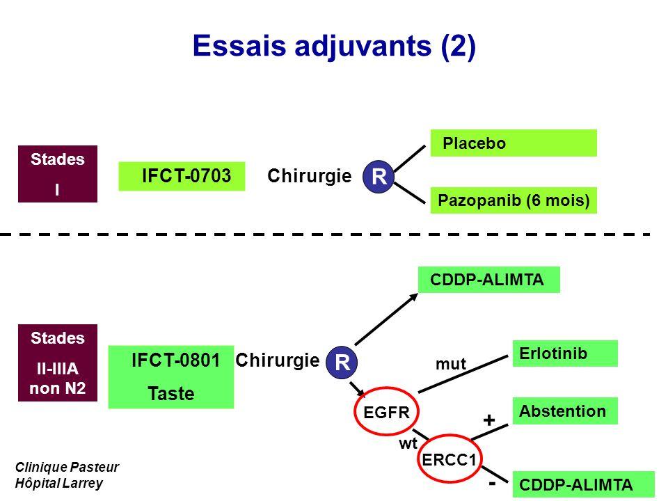 Essais adjuvants (2) Stades I Placebo Pazopanib (6 mois) R CDDP-ALIMTA R EGFR IFCT-0703 Chirurgie Stades II-IIIA non N2 IFCT-0801 Taste Chirurgie Erlo