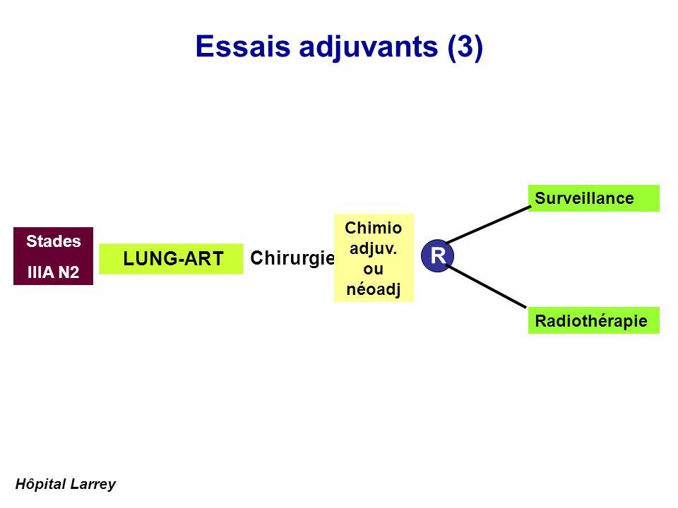 Essais adjuvants (3) Stades IIIA N2 Surveillance Radiothérapie R Chirurgie LUNG-ART Chimio adjuv. ou néoadj Hôpital Larrey