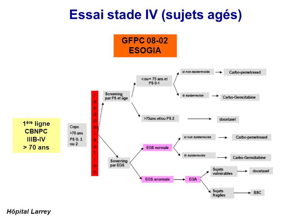 Essai stade IV ( 2 lignes) Protocole A7471009 - Pfizer placebo du PF-00299804 (45 mg/j) + Erlotinib 150 mg/j R PF-00299804 (45 mg/j ) + placebo de l Erlotinib 150 mg/j 2 nde ligne ou + CBNPC Stades IV Naïf de TKI Phase III randomisée Pan HER inhibiteur: dacomitinib Hôpital Larrey