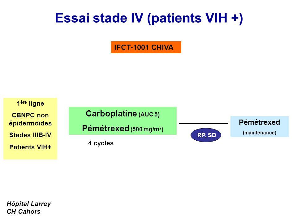 Essai stade IV (patients VIH +) Pémétrexed (maintenance) RP, SD Carboplatine (AUC 5) Pémétrexed (500 mg/m 2 ) 1 ère ligne CBNPC non épidermoïdes Stade