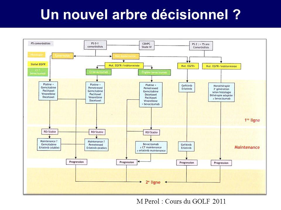 Un nouvel arbre décisionnel ? M Perol : Cours du GOLF 2011