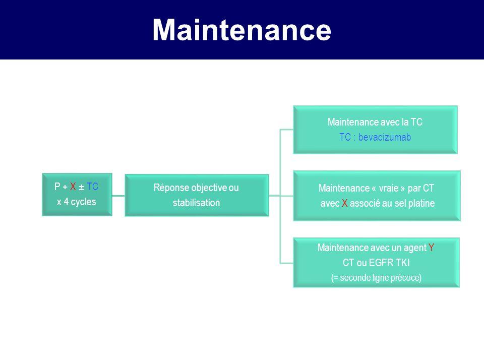 ÉtudeType de maintenanceMoléculeSSP (mois) ou SG (mois) Fidias Switch Docétaxel Témoin SSP 5,7* versus 2,7 SG 12,3 versus 9,7 JMEN Switch Pémétrexed Témoin SSP 4,3* versus 2,6 SG 13,4 *versus 10,6 SATURN Switch Erlotinib Témoin SSP 12,3* versus 11,1 sem.