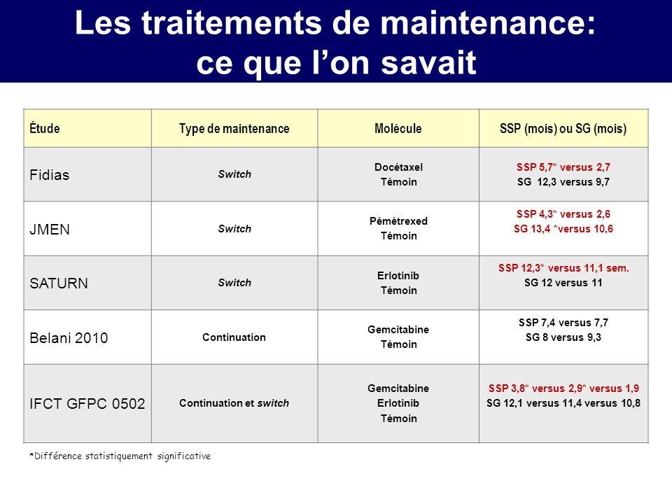 Les traitements de maintenance: nouvelles données ÉtudeType de maintenanceMoléculeSSP (mois) ou SG (mois) Fidias Switch Docétaxel Témoin SSP 5,7* versus 2,7 JMEN Switch Pémétrexed Témoin SSP 4,3* versus 2,6 SATURN Switch Erlotinib Témoin SSP 12,3* versus 11,1 sem.