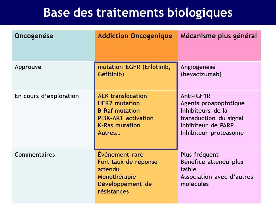 Pas de mutation motrice P + X +/- BVZ +/- maintenance 1 L 2/3L EGFR + EGFR-TKI Essai profile ou CDDP- Alimta ALK + B-Raf muté Essai Braf- inhibiteur Autres cas Pemetrexed Erlotinib Docetaxel EGFR T790M + Essai anti- panHer ou inhibiteur spécifique PI3K/ PTEN + Essai anti- PI3K-PTEN- AKT Screening EGFR, K-Ras, PI3K, Her2, B-Raf, ALK Intégration des biomarqueurs en 2011-12 Cisplatine + X +/- maintenance FGFR, DDR2 Essai dédié Erlotinib, TXT Pas danomalie EpidermoideNon Epidermoide EGFR, ALK, B-Raf, Her2, PI3K, KRas PI3K, B-Raf, (FGFR, DDR2) K-Ras muté Essai MEKK inhibiteur EML4- ALK Essai ou crizo ATU