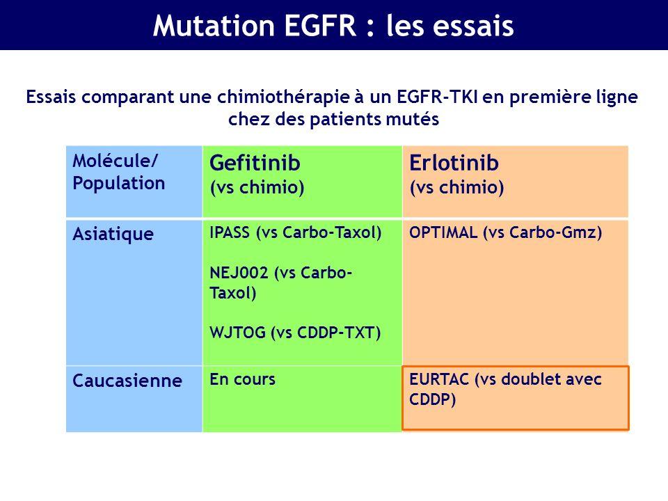 Molécule/ Population Gefitinib (vs chimio) PFS en mois et HR Erlotinib (vs chimio) PFS en mois et HR AsiatiqueIPASS (vs Carbo-Taxol) 8.4 vs 6.7 m (HR 0.48) NEJ002 (vs Carbo- Taxol) 10.8 vs 5.4 m (HR 0.36) WJTOG (vs CDDP-TXT) 9.2 vs 6.3 m (HR 0.48) OPTIMAL (vs Carbo-Gmz) 4.6 m vs 13.1 m (HR 0.16) CaucasienneEn coursEURTAC (vs doublet avec CDDP) 5.2 vs 9.7 m (HR 0.37) Essais comparant une chimiothérapie à un EGFR-TKI en première ligne chez des patients mutés