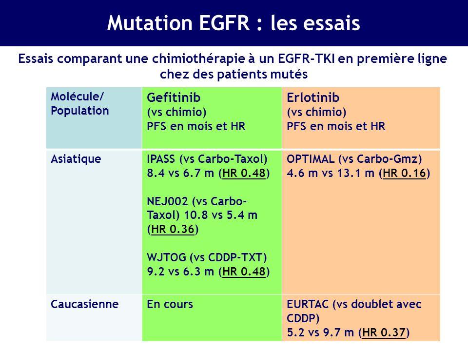 Jänne P al, Clin Can Res 2009 Mutation EGFR : les résistances Présence de résistance primaire chez 10 à 15% des patients et acquise chez 100 % des patients mutés pour lEGFR