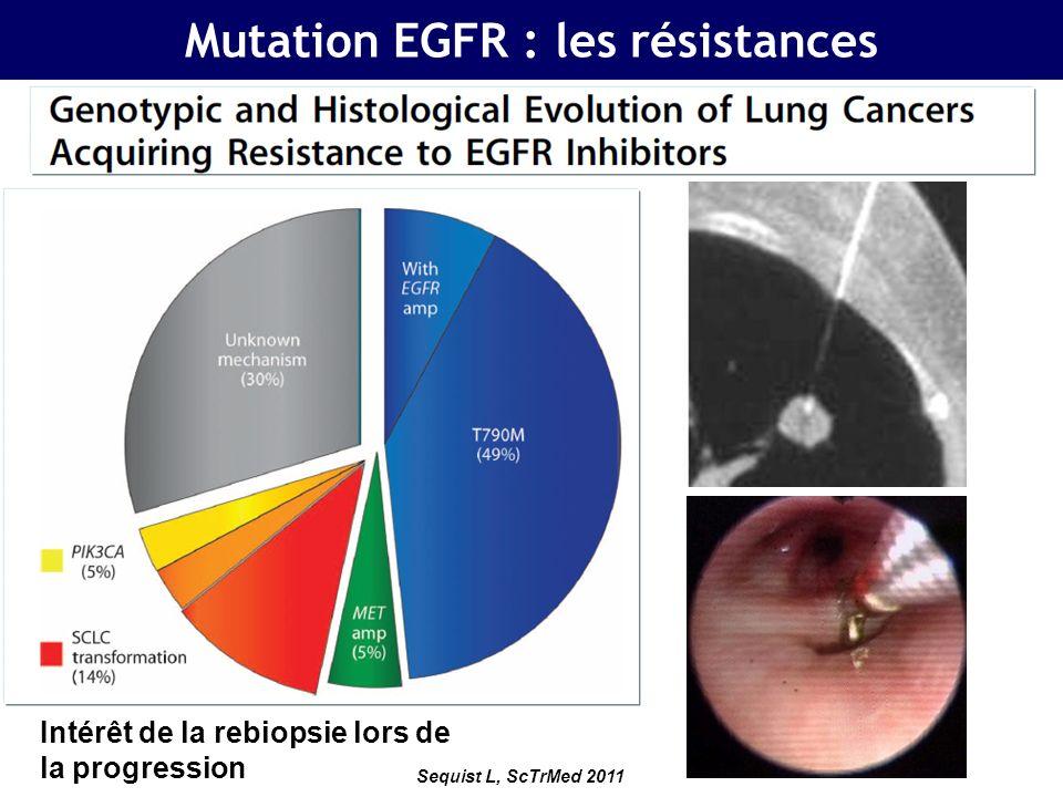 Jänne P al, Clin Can Res 2009 Mutation EGFR : les résistances Dimérisation du récepteur EGFR Seconde mutation EGFR T790M Amplification de MET Activation de la voie de signalisation PI3K/AKT