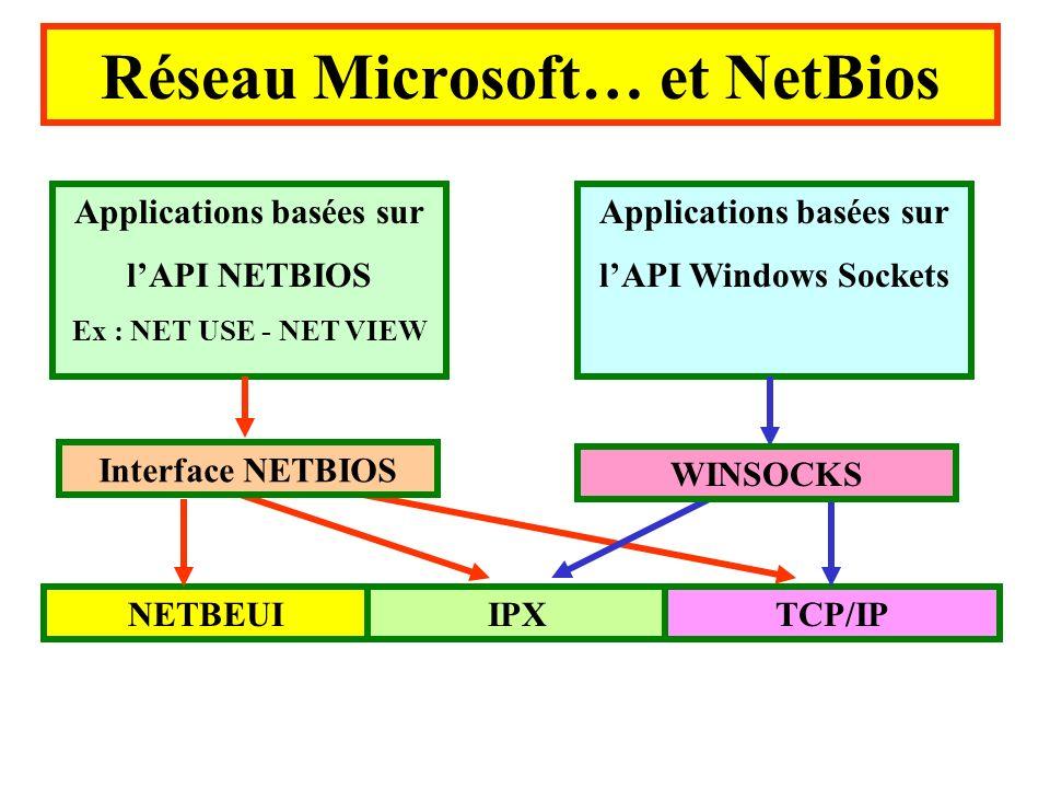 Applications basées sur lAPI NETBIOS Ex : NET USE - NET VIEW Applications basées sur lAPI Windows Sockets NETBEUIIPXTCP/IP Interface NETBIOS WINSOCKS Réseau Microsoft… et NetBios