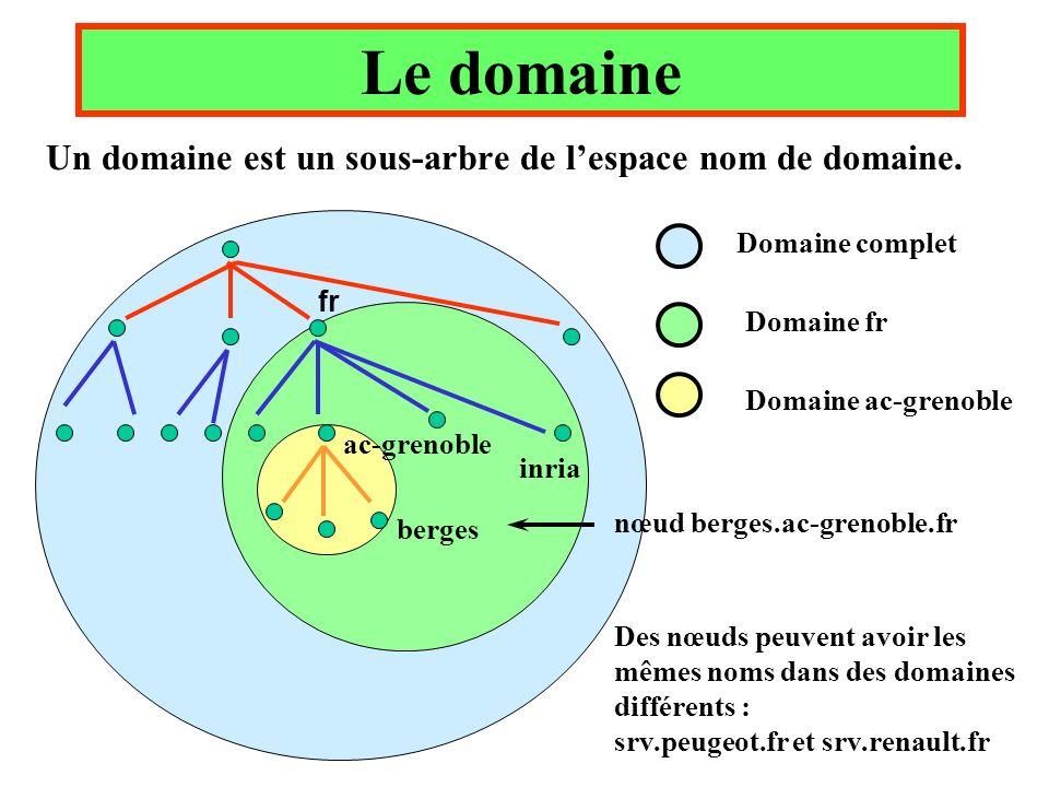 Le domaine Un domaine est un sous-arbre de lespace nom de domaine. fr inria ac-grenoble berges Domaine complet Domaine fr Domaine ac-grenoble nœud ber