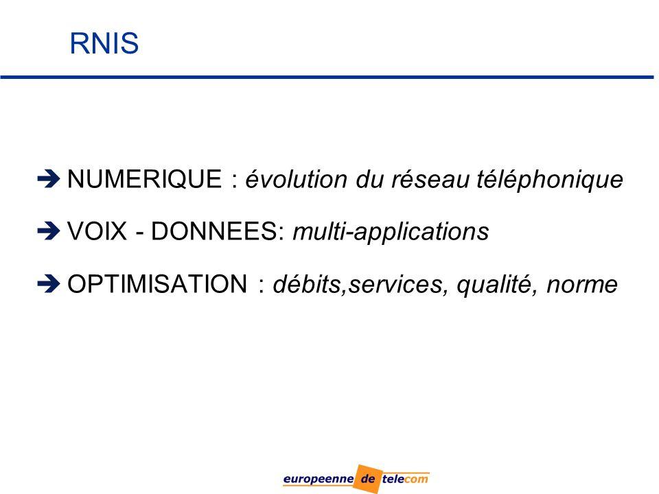 RNIS NUMERIQUE : évolution du réseau téléphonique VOIX - DONNEES: multi-applications OPTIMISATION : débits,services, qualité, norme