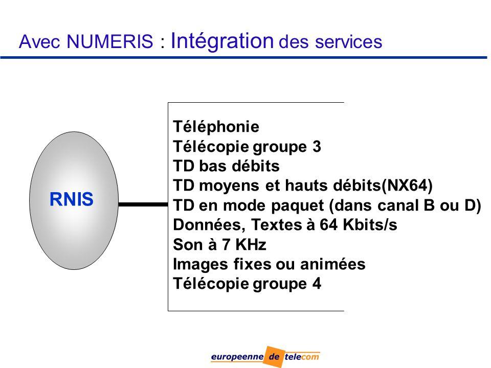 Avec NUMERIS : Intégration des services Téléphonie Télécopie groupe 3 TD bas débits TD moyens et hauts débits(NX64) TD en mode paquet (dans canal B ou D) Données, Textes à 64 Kbits/s Son à 7 KHz Images fixes ou animées Télécopie groupe 4 RNIS