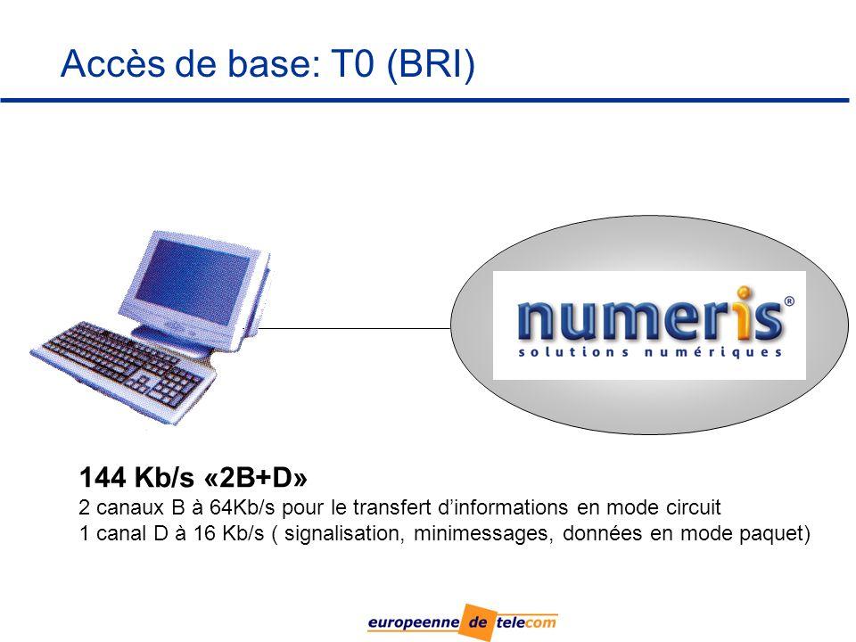 Accès de base: T0 (BRI) NUMERIS 144 Kb/s «2B+D» 2 canaux B à 64Kb/s pour le transfert dinformations en mode circuit 1 canal D à 16 Kb/s ( signalisation, minimessages, données en mode paquet)