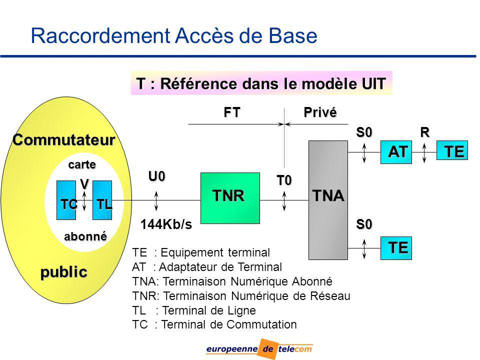 Raccordement Accès de Base carte abonné Commutateur public TCTL TNRTNA AT TE TE U0 T0 S0 S0 R V TE : Equipement terminal AT : Adaptateur de Terminal TNA: Terminaison Numérique Abonné TNR: Terminaison Numérique de Réseau TL : Terminal de Ligne TC : Terminal de Commutation T : Référence dans le modèle UIT 144Kb/s FTPrivé