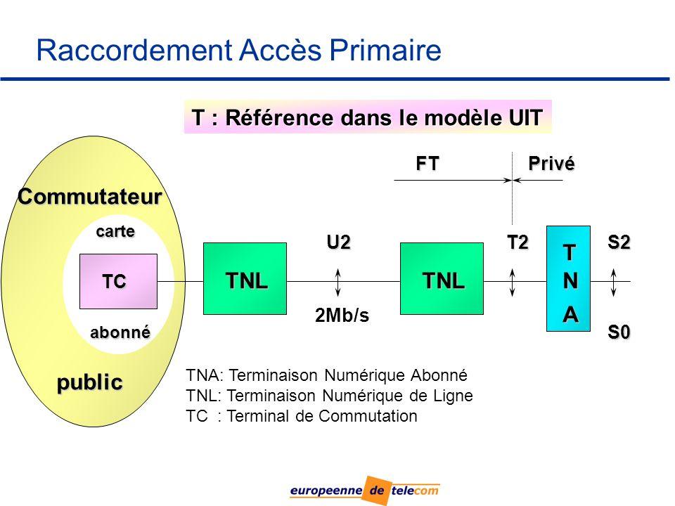 Raccordement Accès Primaire carte abonné Commutateur public TC U2T2S2 TNA: Terminaison Numérique Abonné TNL: Terminaison Numérique de Ligne TC : Terminal de Commutation T : Référence dans le modèle UIT TNLTNL S0 T N A 2Mb/s FTPrivé