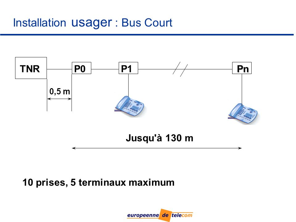 Installation usager : Bus Court TNRP0P1 Jusqu à 130 m 0,5 m 10 prises, 5 terminaux maximum Pn