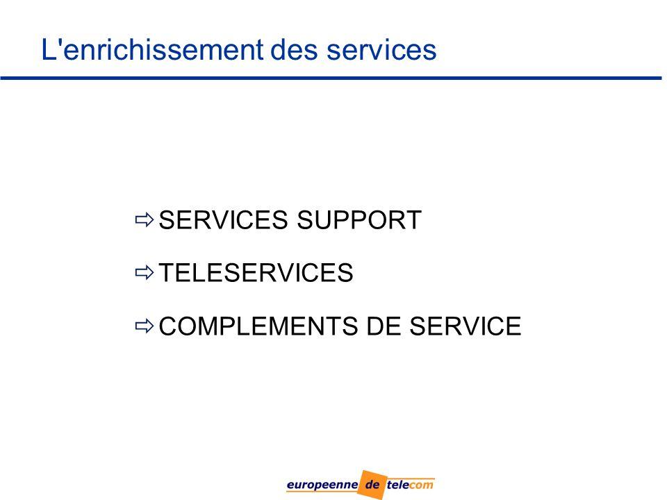 L enrichissement des services SERVICES SUPPORT TELESERVICES COMPLEMENTS DE SERVICE