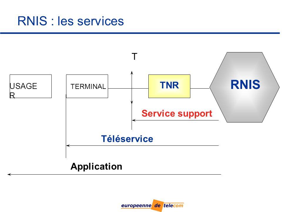 RNIS : les services USAGE R TERMINAL TNR RNIS Application Service support T Téléservice