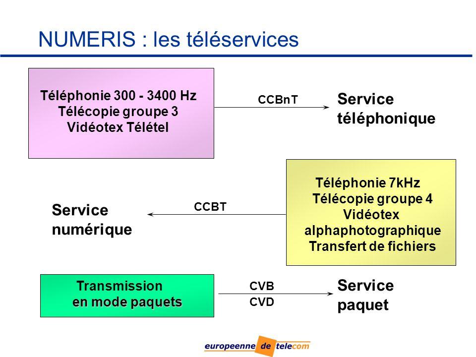 NUMERIS : les téléservices Service téléphonique Service numérique Téléphonie 300 - 3400 Hz Télécopie groupe 3 Vidéotex Télétel Téléphonie 7kHz Télécopie groupe 4 Vidéotex alphaphotographique Transfert de fichiers Transmission en mode paquets Service paquet CCBnT CCBT CVB CVD