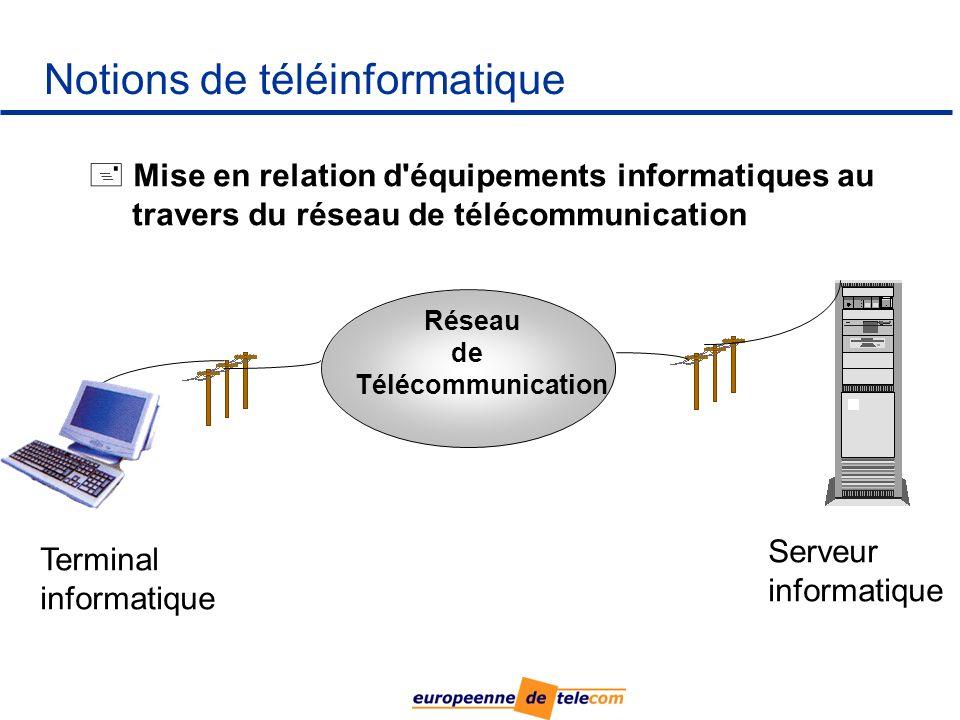 Notions de téléinformatique Réseau de Télécommunication Terminal informatique Serveur informatique + + Mise en relation d équipements informatiques au travers du réseau de télécommunication