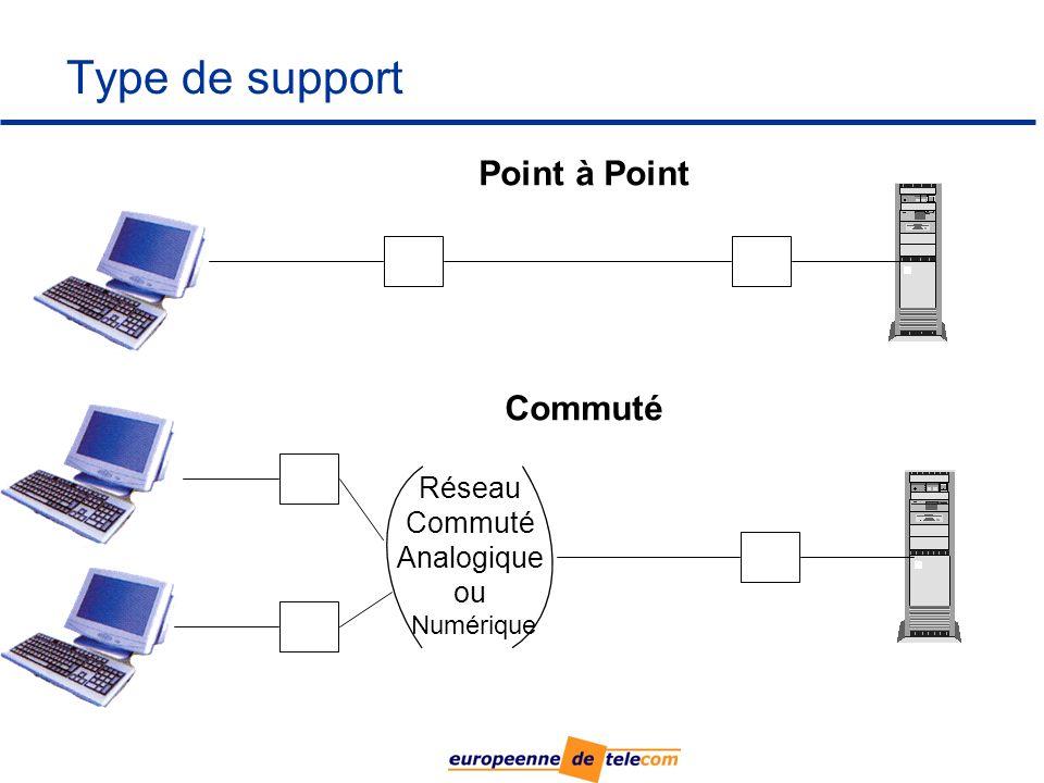 Type de support Point à Point Commuté Réseau Commuté Analogique ou Numérique