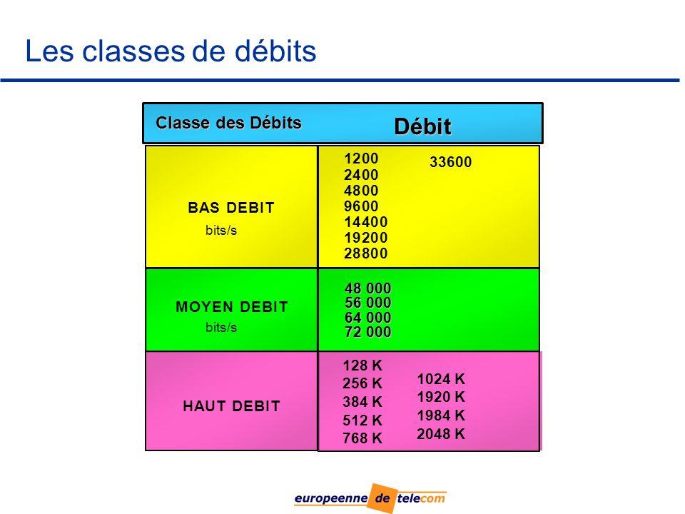 Les classes de débits 1200 2400 4800 9600 14400 19200 28800 BASDEBIT MOYENDEBIT HAUTDEBIT 1024 K 1920 K 1984 K 2048 K 128 K 256 K 384 K 512 K 768 K bits/s Débit Classe des Débits 48 000 56 000 64 000 72 000 33600