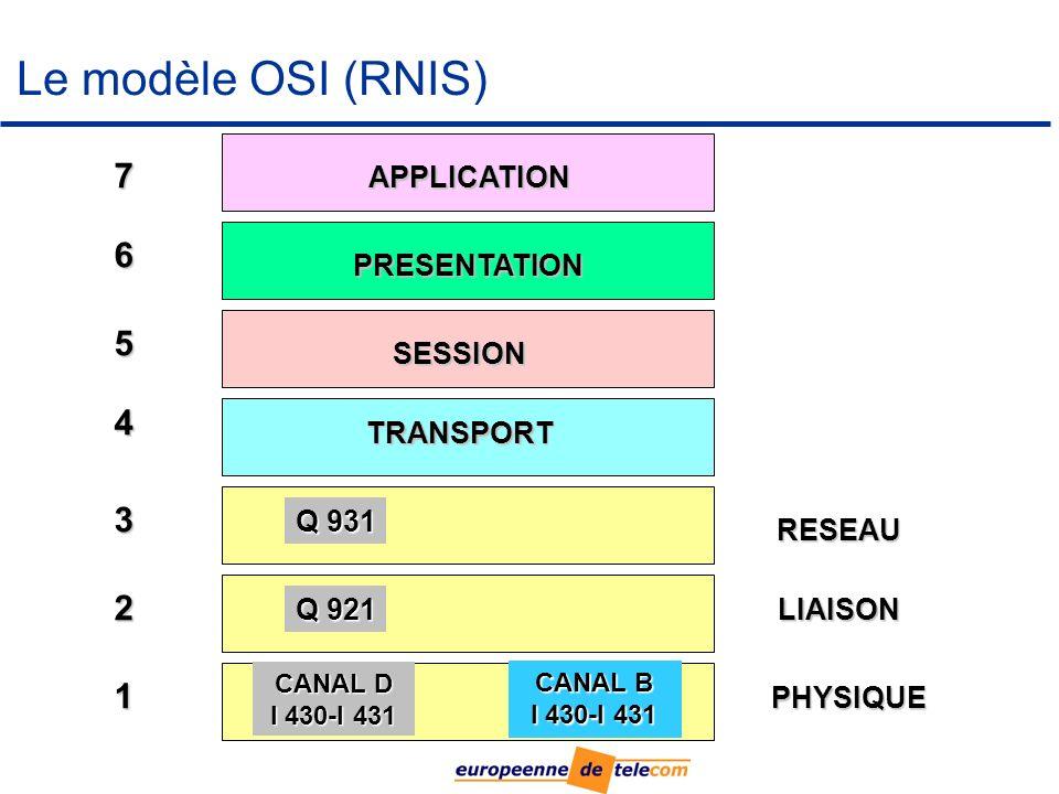 Le modèle OSI (RNIS) CANAL D I 430-I 431 CANAL B I 430-I 431 Q 921 Q 931 TRANSPORT SESSION PRESENTATION APPLICATION PHYSIQUE LIAISON RESEAU 1 2 3 4 5 6 7