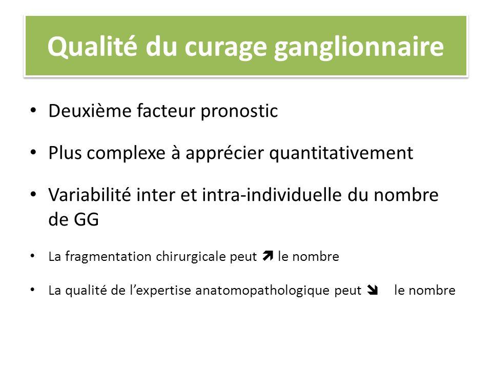 Qualité du curage ganglionnaire Deuxième facteur pronostic Plus complexe à apprécier quantitativement Variabilité inter et intra-individuelle du nombr