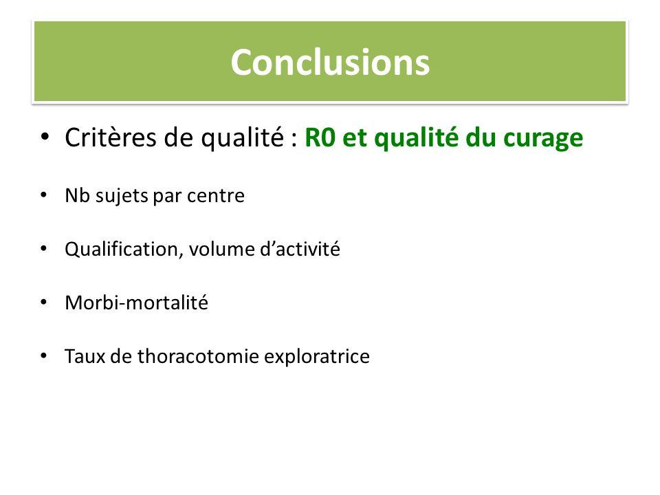 Conclusions Critères de qualité : R0 et qualité du curage Nb sujets par centre Qualification, volume dactivité Morbi-mortalité Taux de thoracotomie ex