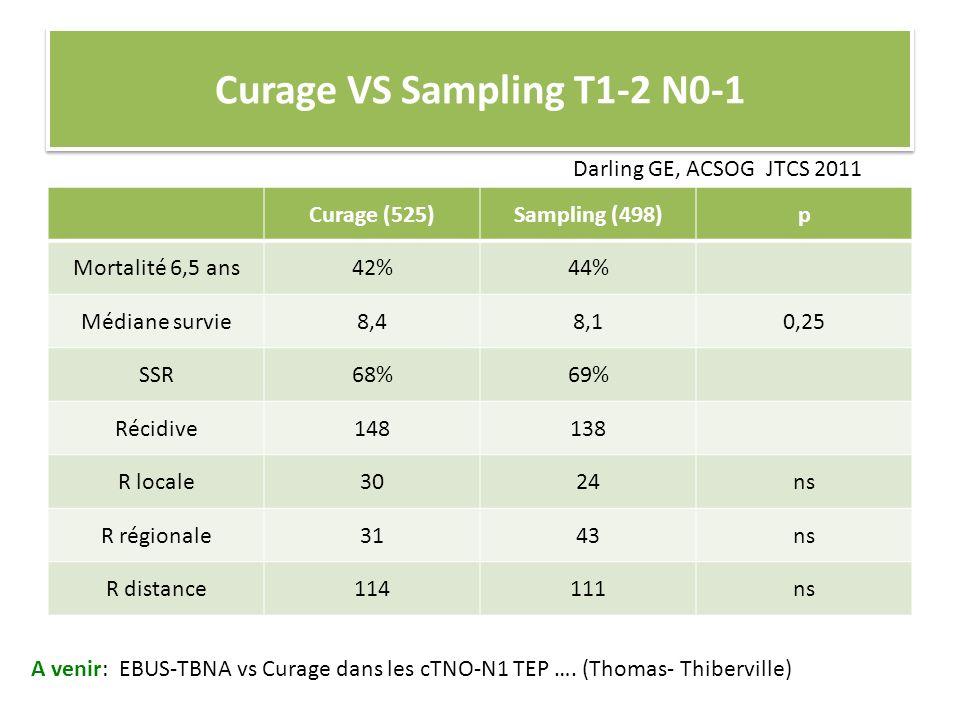 Curage VS Sampling T1-2 N0-1 Curage (525)Sampling (498)p Mortalité 6,5 ans42%44% Médiane survie8,48,10,25 SSR68%69% Récidive148138 R locale3024ns R ré
