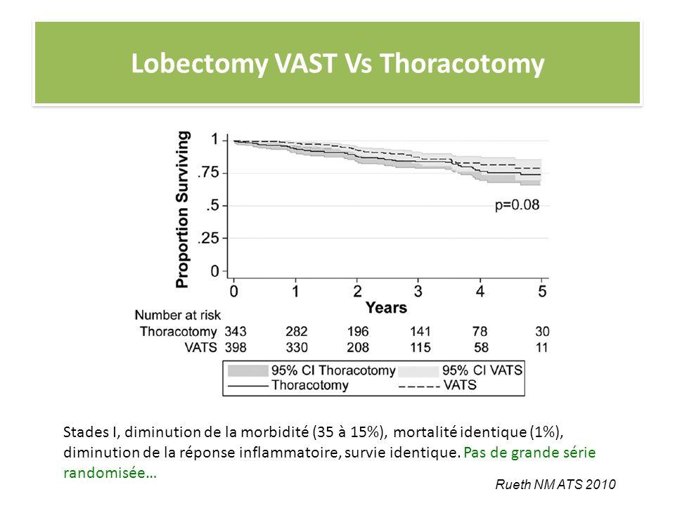 Lobectomy VAST Vs Thoracotomy Stades I, diminution de la morbidité (35 à 15%), mortalité identique (1%), diminution de la réponse inflammatoire, survi