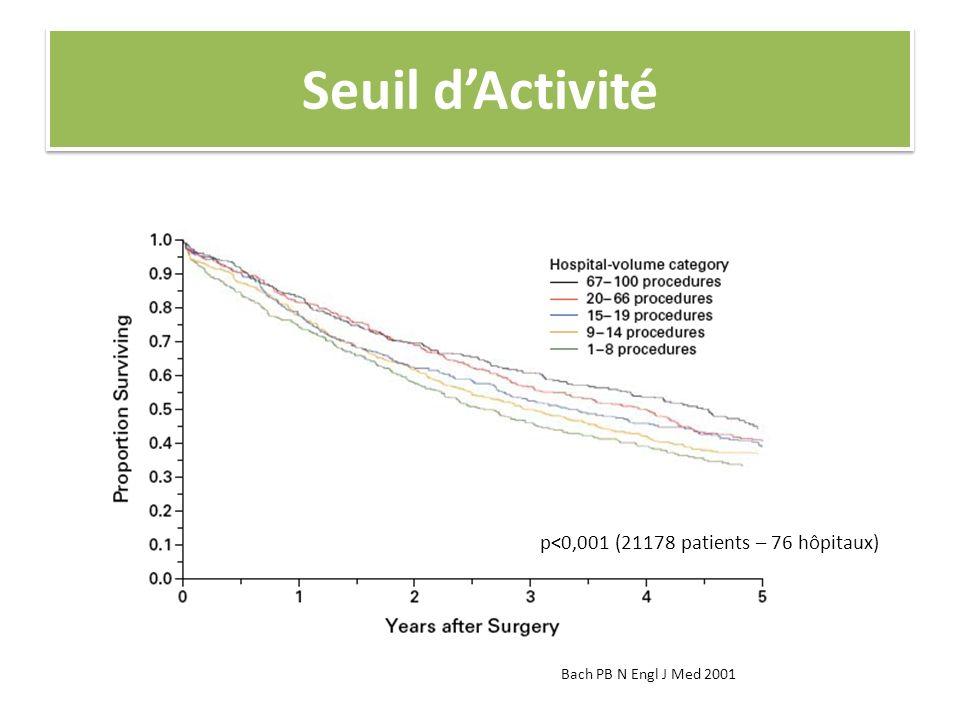 Seuil dActivité Bach PB N Engl J Med 2001 p<0,001 (21178 patients – 76 hôpitaux)