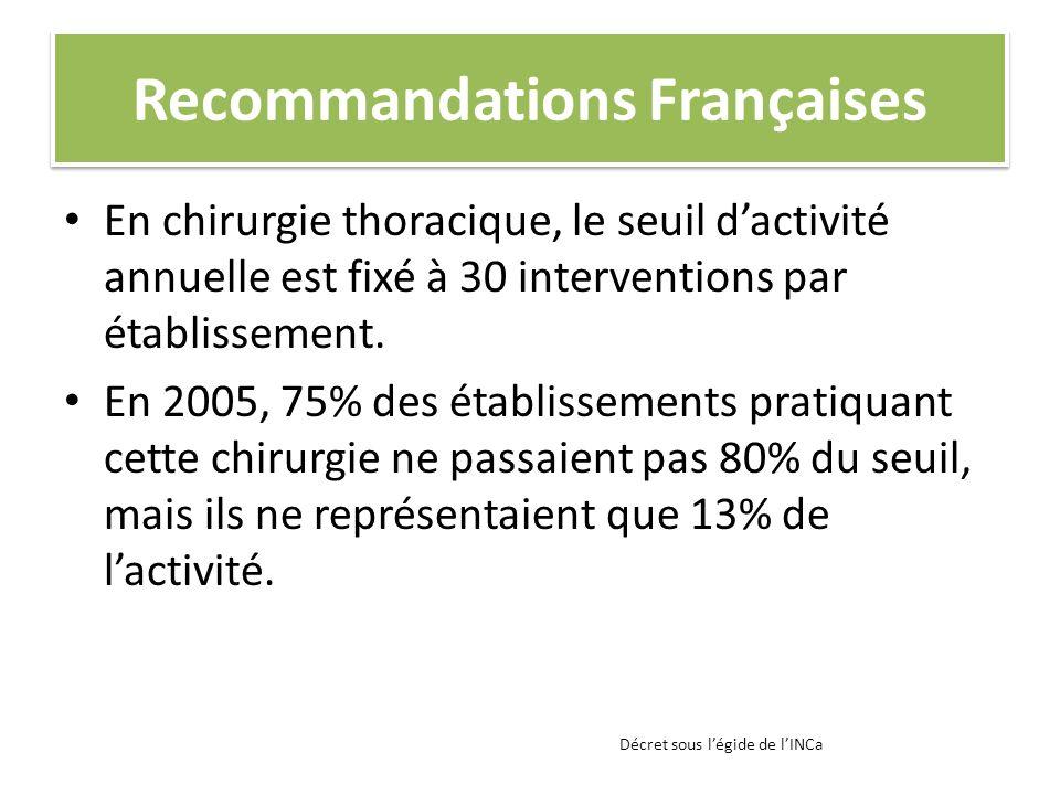 Recommandations Françaises En chirurgie thoracique, le seuil dactivité annuelle est fixé à 30 interventions par établissement. En 2005, 75% des établi
