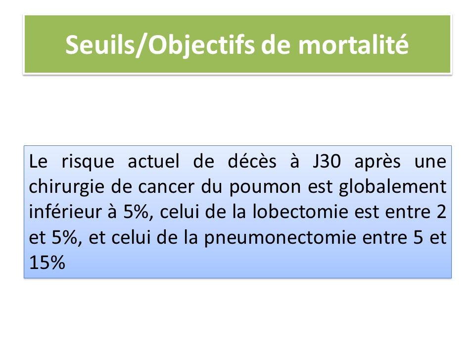 Seuils/Objectifs de mortalité Le risque actuel de décès à J30 après une chirurgie de cancer du poumon est globalement inférieur à 5%, celui de la lobe