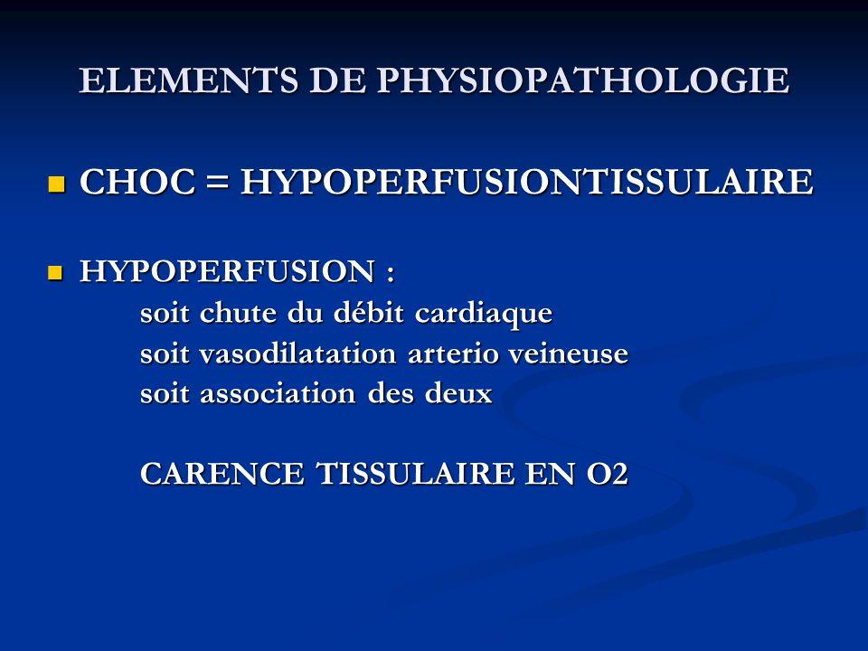ELEMENTS DE PHYSIOPATHOLOGIE CHOC = HYPOPERFUSIONTISSULAIRE CHOC = HYPOPERFUSIONTISSULAIRE HYPOPERFUSION : HYPOPERFUSION : soit chute du débit cardiaq