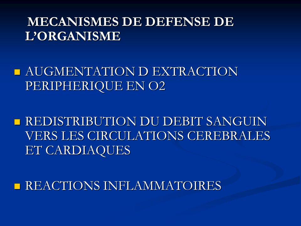 MECANISMES DE DEFENSE DE LORGANISME MECANISMES DE DEFENSE DE LORGANISME AUGMENTATION D EXTRACTION PERIPHERIQUE EN O2 AUGMENTATION D EXTRACTION PERIPHE