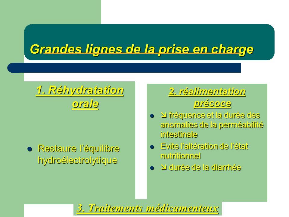 Grandes lignes de la prise en charge 1. Réhydratation orale Restaure léquilibre hydroélectrolytique Restaure léquilibre hydroélectrolytique 2. réalime