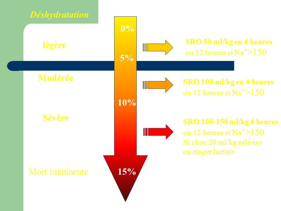 Déshydratation légère Modérée Sévère Mort imminente 0% 5% 10% 15% SRO 50 ml/kg en 4 heures ou 12 heures si Na + >150 SRO 100 ml/kg en 4 heures ou 12 h