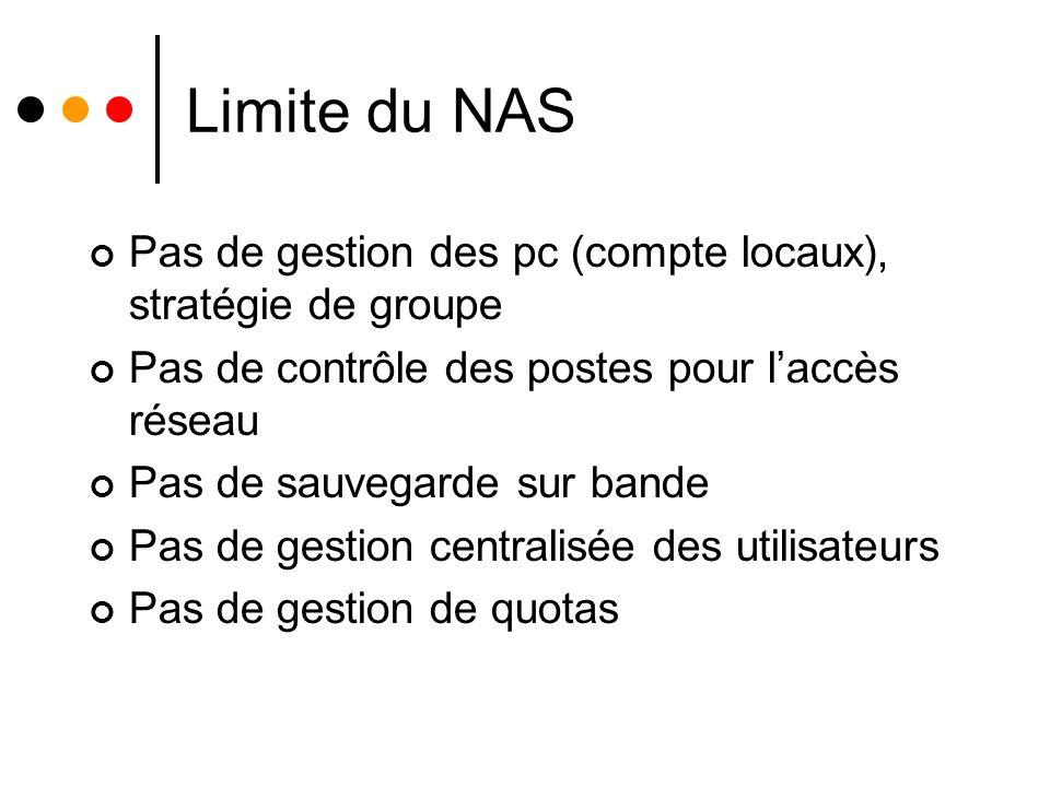 Limite du NAS Pas de gestion des pc (compte locaux), stratégie de groupe Pas de contrôle des postes pour laccès réseau Pas de sauvegarde sur bande Pas