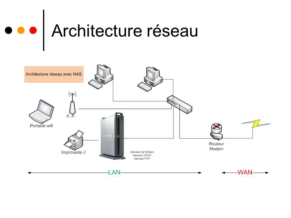 Le Nas : ses composants Le composant informatique principal de ce type de serveur est le disque dur.disque dur L interface SCSI, IDE, SAS, SATA ou Fibre Channel utilisée est choisie en fonction du rapport coût/performance recherché.SCSIIDESASSATAFibre Channel La technologie RAID est employée pour sécuriser les données stockées contre la défaillance d un ou plusieurs disques durs.RAID